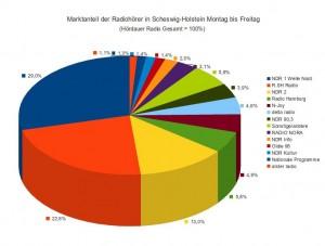 Marktanteil der Radiohörer in Schleswig-Holstein