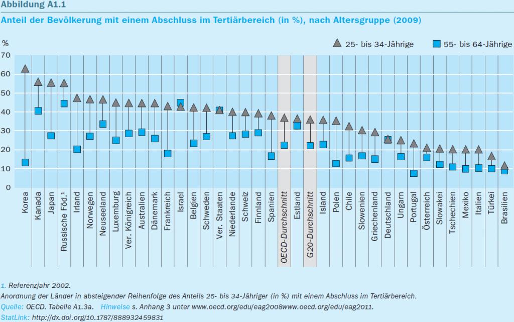 """Ausriss aus dem OECD-Bericht """"Bildung auf einen Blick 2011"""", Seite 35"""
