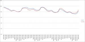 Arbeitslosenquote (bezogen auf abhängige zivile Erwerbspersonen)  Quelle: Bundesagentur für Arbeit, Arbeitslosigkeit im Zeitverlauf,  Datenstand : Januar 2012 (DZ/AM)