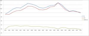 Arbeitslosenquote ab 1991 (bezogen auf abhängige zivile Erwerbspersonen) Statistik der Bundesagentur für Arbeit, Arbeitslosigkeit im Zeitverlauf Datenstand: Dezember 2011 (DZ/AM) West: Westdeutschland SH: Schleswig-Holstein