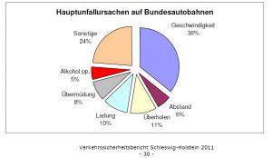 Quelle: Verkehrssicherheitsbericht Schleswig-Holstein 2011, Seite 30