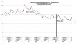 Arbeitslosenquote SH und Bund