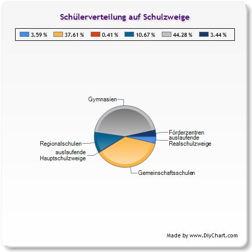 Schüler-Schulzweige