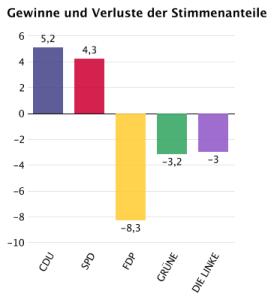Gewinne/Verluste bei Erststimmen (Zahlen gelten für SH!) Quelle: Der Bundeswahlleiter