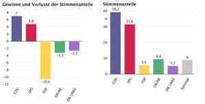 Gewinne / Verluste und Endergebnis bei Zweitstimmen (Zahlen gelten für SH), Quelle: Der Bundeswahlleiter