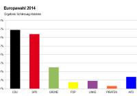 Ergebnis Europawahl 2014