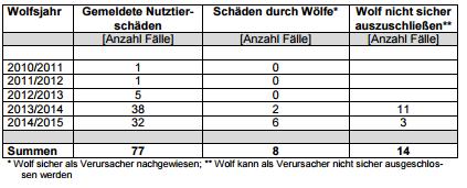 Meldungen von Wolfsangriffen in SH. Quelle: MELUR